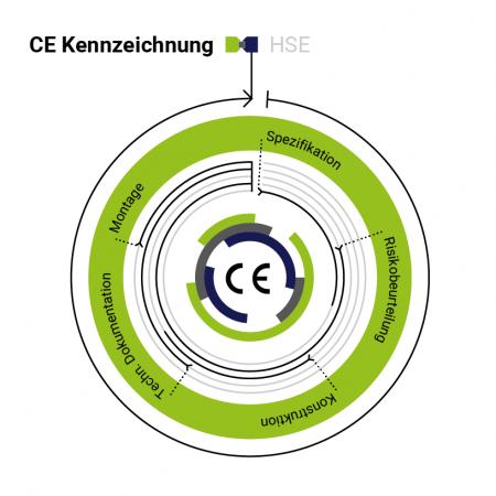 CE Kennzeichnung; CE-Kennzeichnung; HSE;