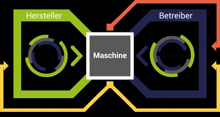 CE-Zertifizierung für Maschinen