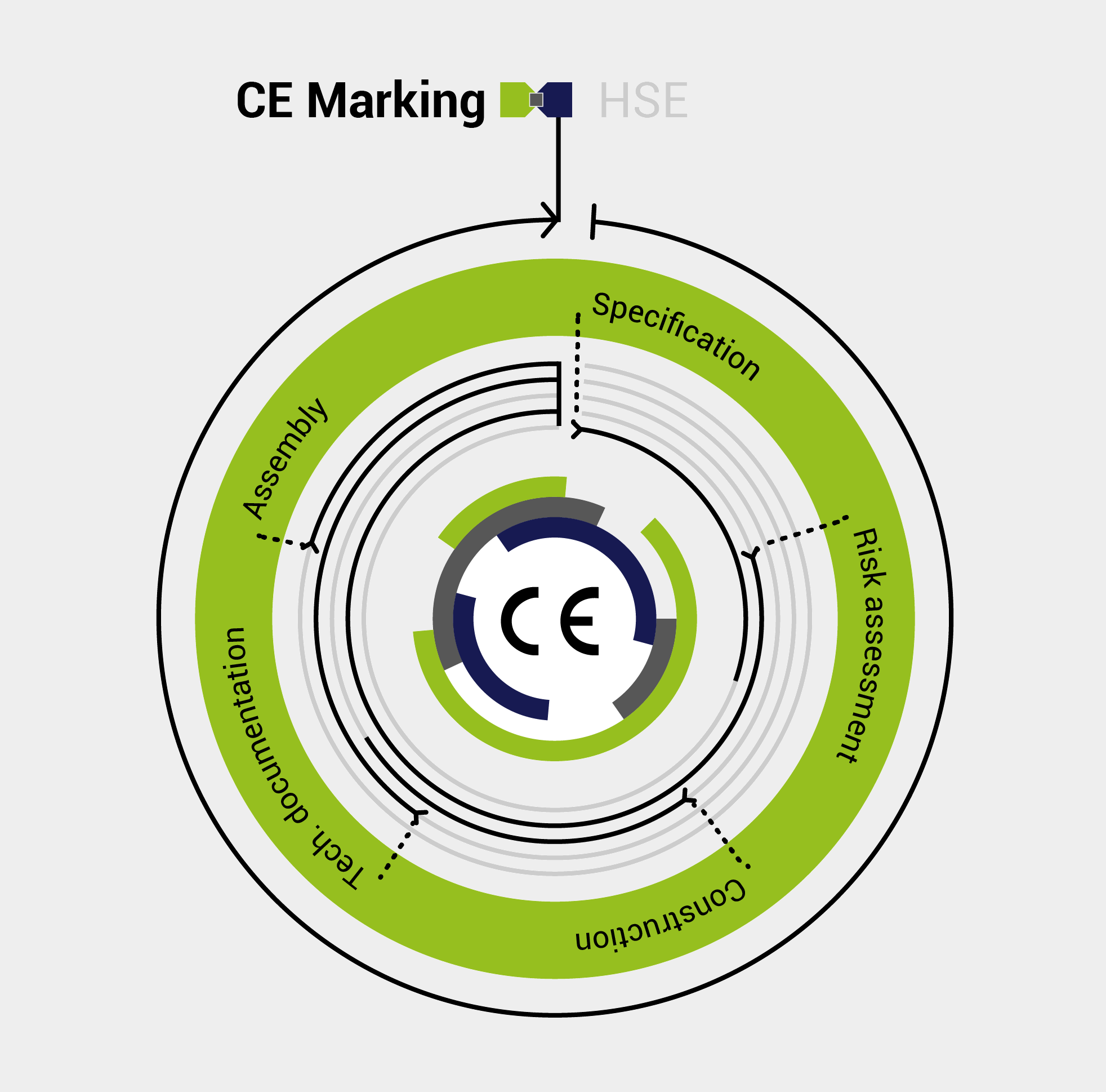 chart of the ce marking process