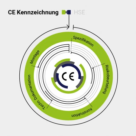 CE-Kennzeichnung mit CE-CON