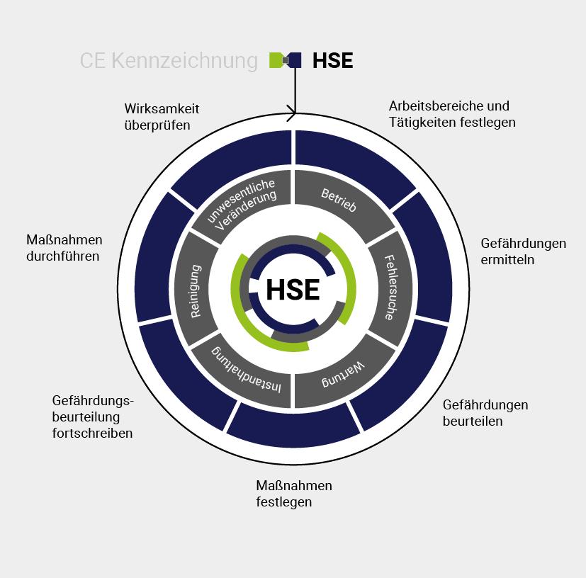 HSE Arbeitssicherheit als ganzheitlicher Ansatz
