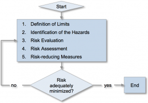 chart about risk assessemnt